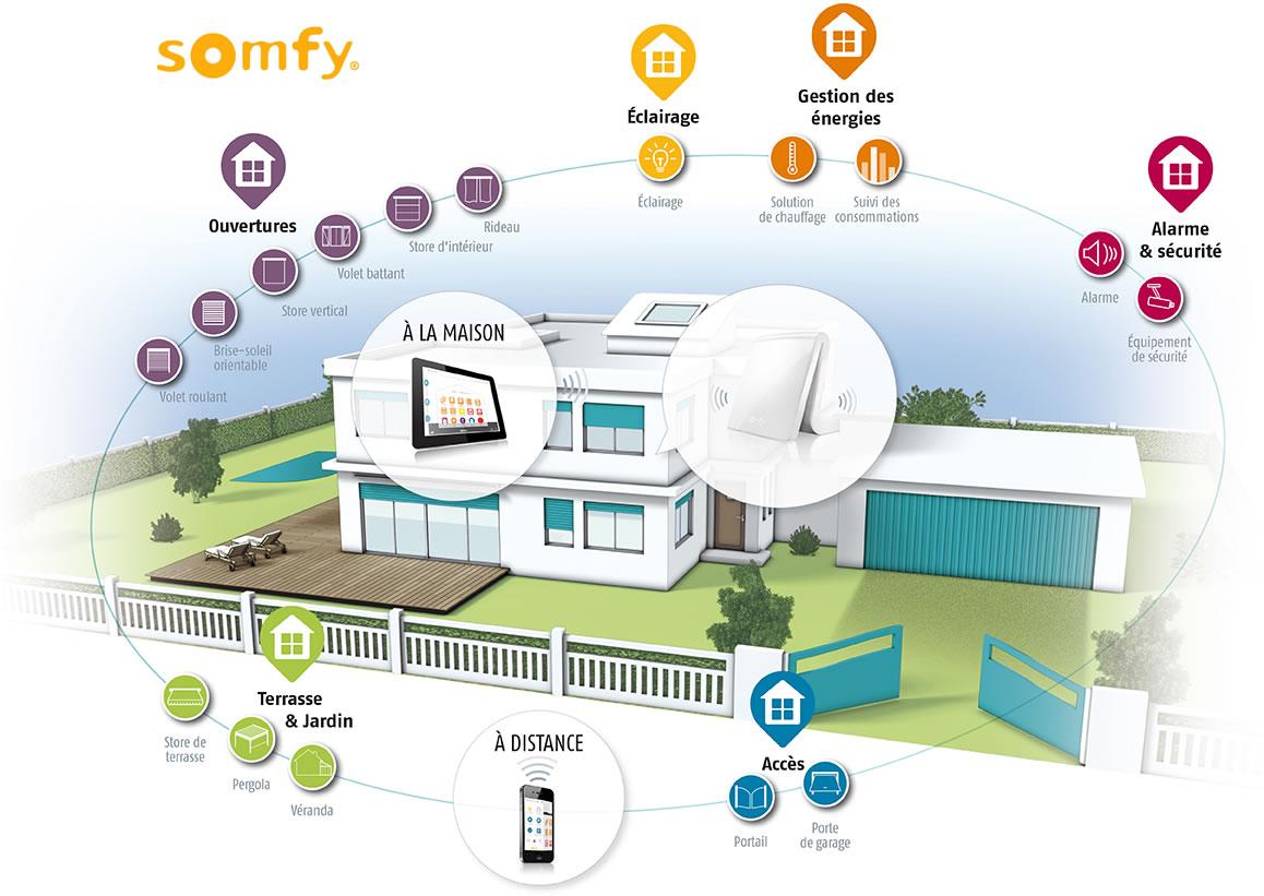 Ouvertures, éclairage, gestion des énergies et alarmes Somfy